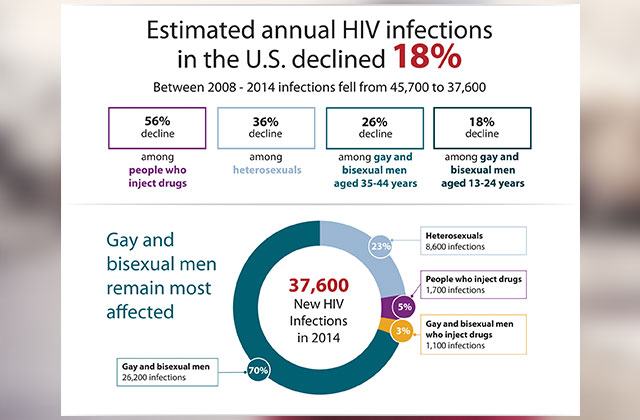 CDC Report Shows Mixed Result on HIV/AIDS