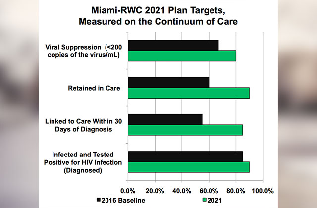 Miami-Dade Five-year HIV Plan