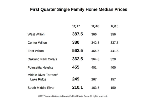 Real Estate: First Quarter Sales and Pricing Recap