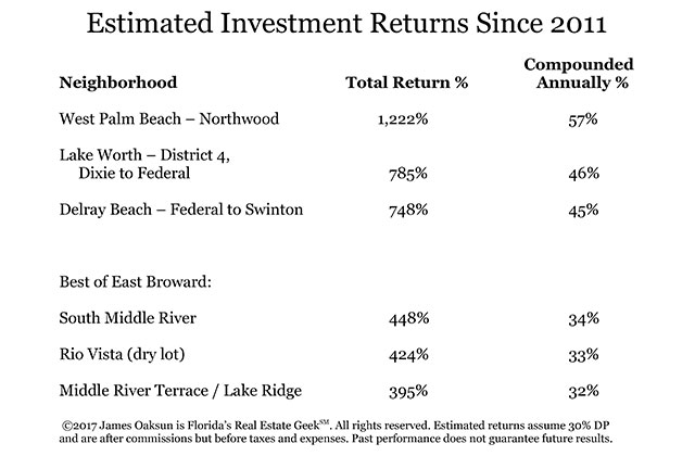 Real Estate: A Good Investment? Returns Since 2011