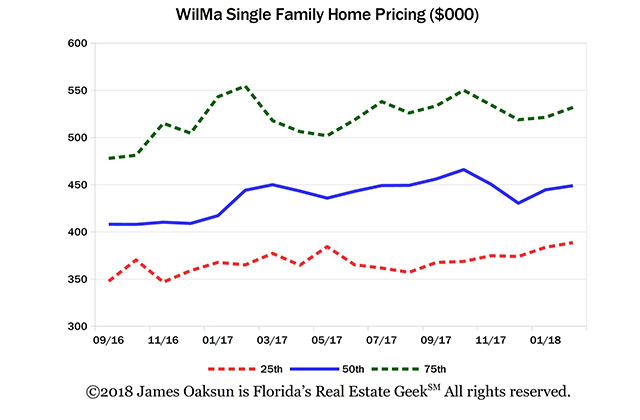 Real Estate: WilMa, How's It Going?