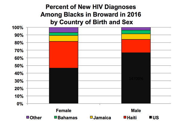 May 2018 Report from the South Florida AIDS Network