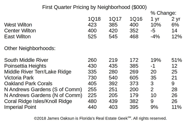 Real Estate: First Quarter Pricing Review