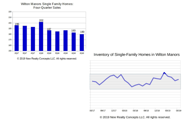 Real Estate: Second Quarter 2019 Sales and Inventory