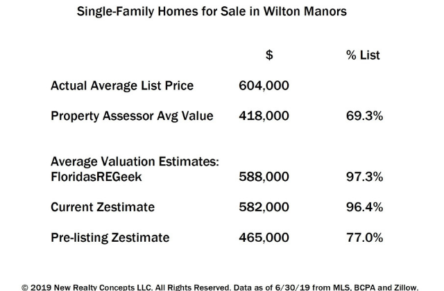 Real Estate: The Final Analysis, Wilton Modeling