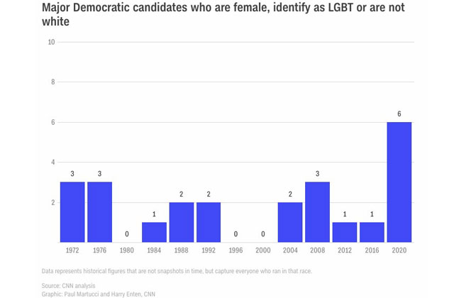 The 2020 Democratic Field is the Most Diverse Ever