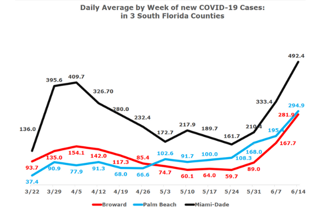 Analysis: Florida COVID-19 Cases Rising Faster than South Florida
