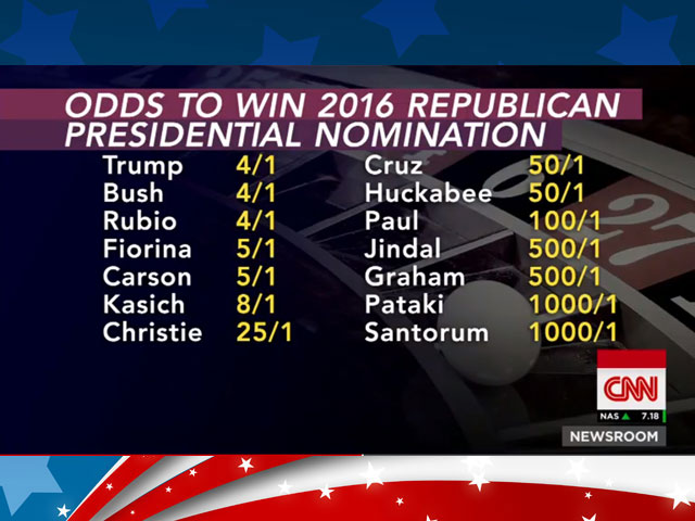 Anti-Gay GOP Presidential Hopefuls Get Bad Odds From Vegas Bookie