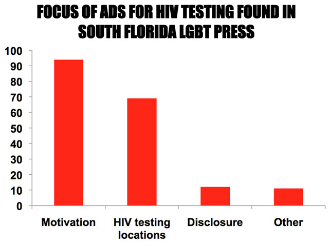 Frequency hiv test gay