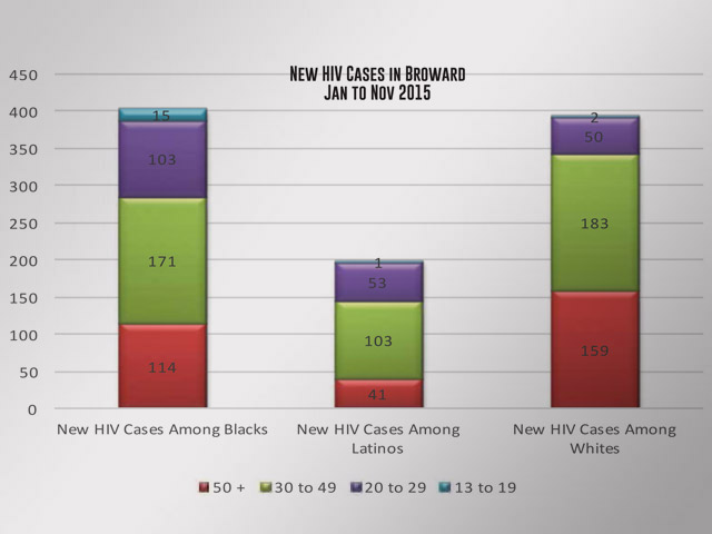 January Report from South Florida AIDS Network